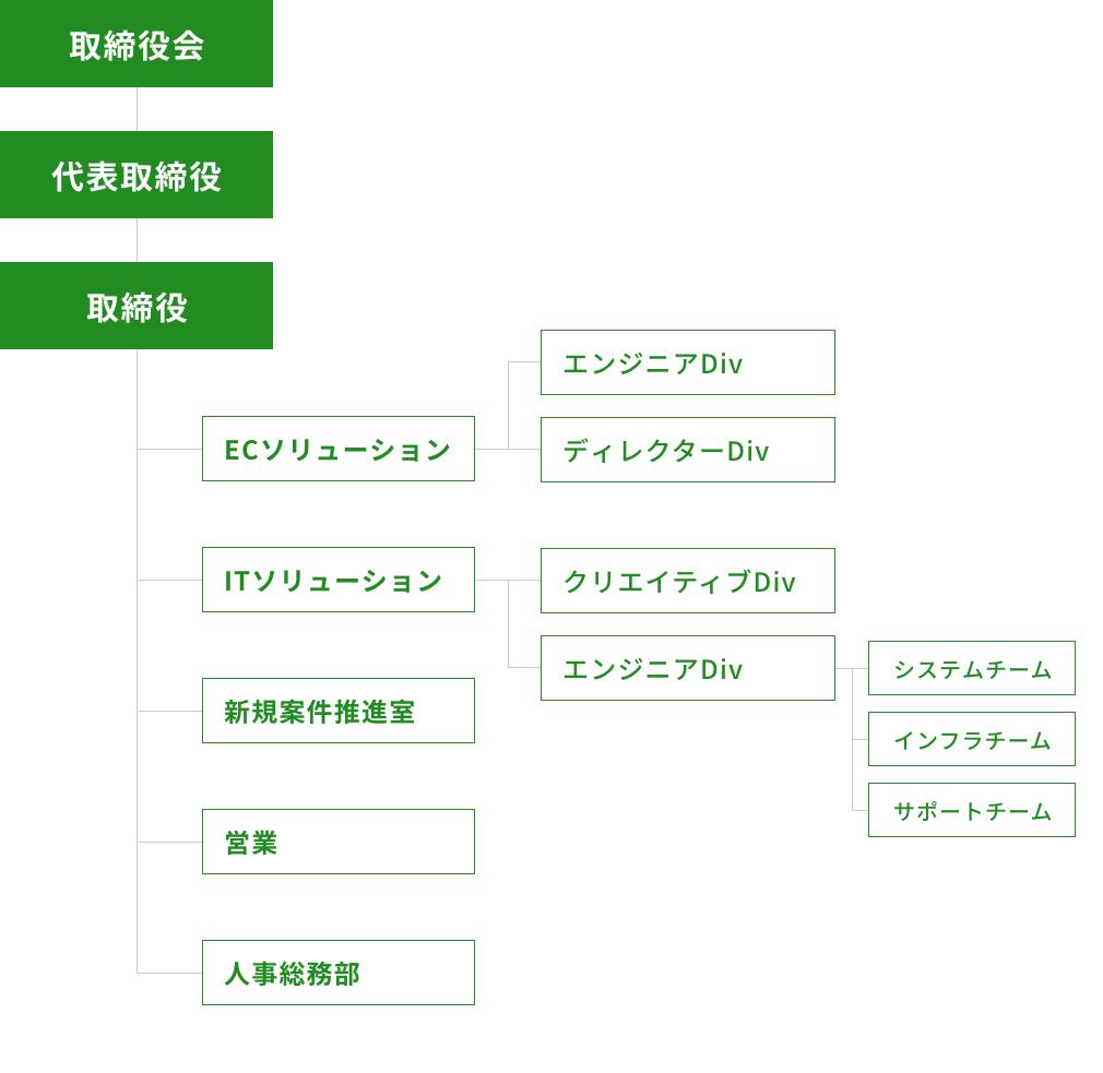 organization_chart_pc